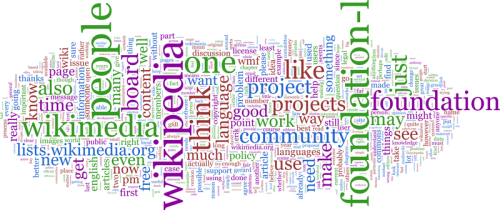 800px-Foundation-l_word_cloud_without_headers_and_quotes
